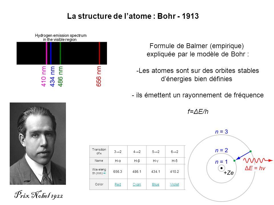La structure de l'atome : Bohr - 1913