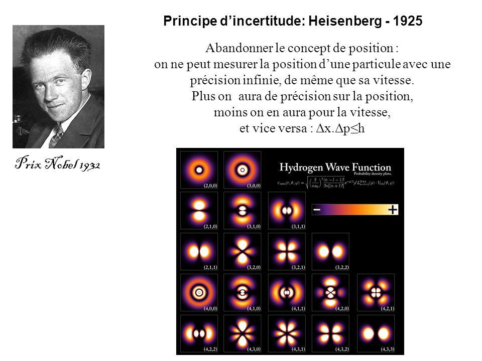 Principe d'incertitude: Heisenberg - 1925