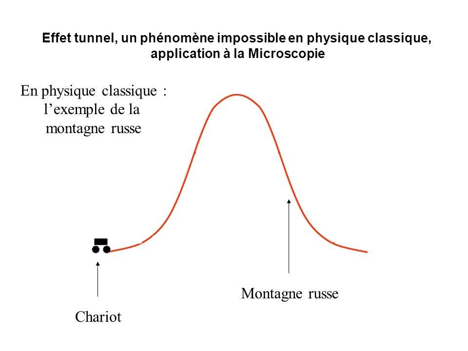 En physique classique : l'exemple de la montagne russe