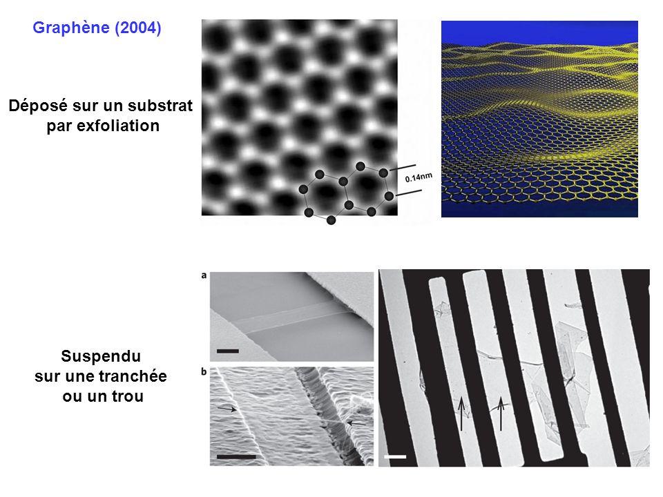 Graphène (2004) Déposé sur un substrat par exfoliation 500 nm Suspendu sur une tranchée ou un trou