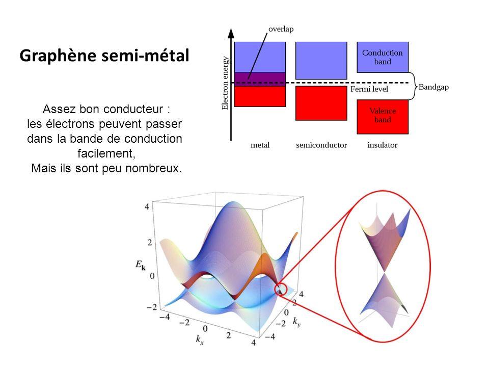 Graphène semi-métal Assez bon conducteur :