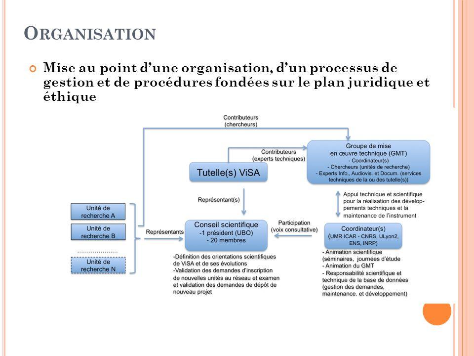 Organisation Mise au point d'une organisation, d'un processus de gestion et de procédures fondées sur le plan juridique et éthique.