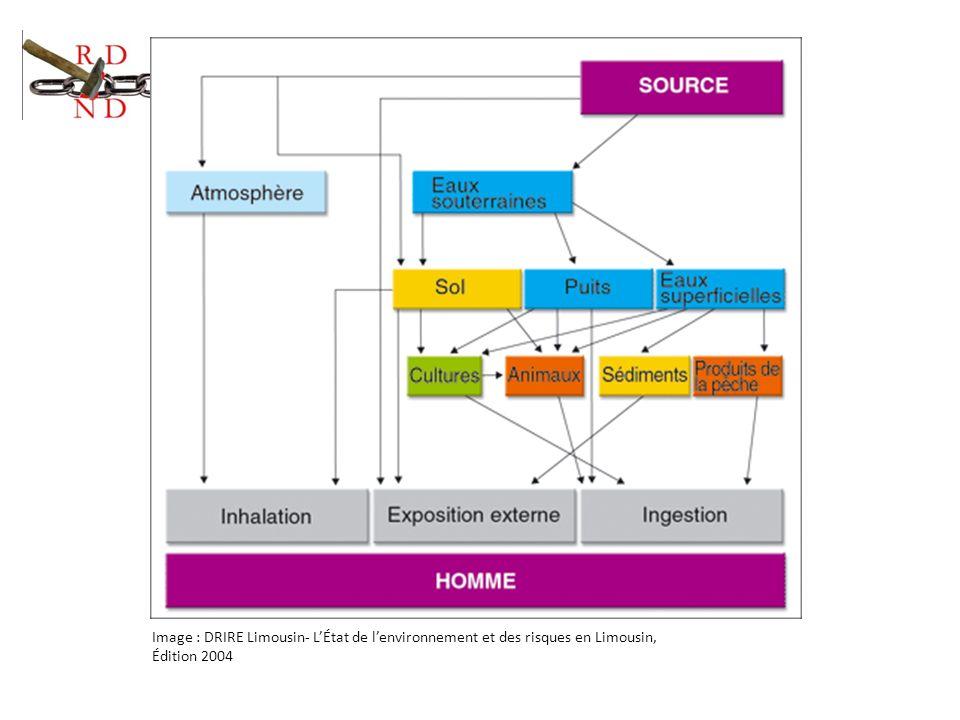 Image : DRIRE Limousin- L'État de l'environnement et des risques en Limousin,