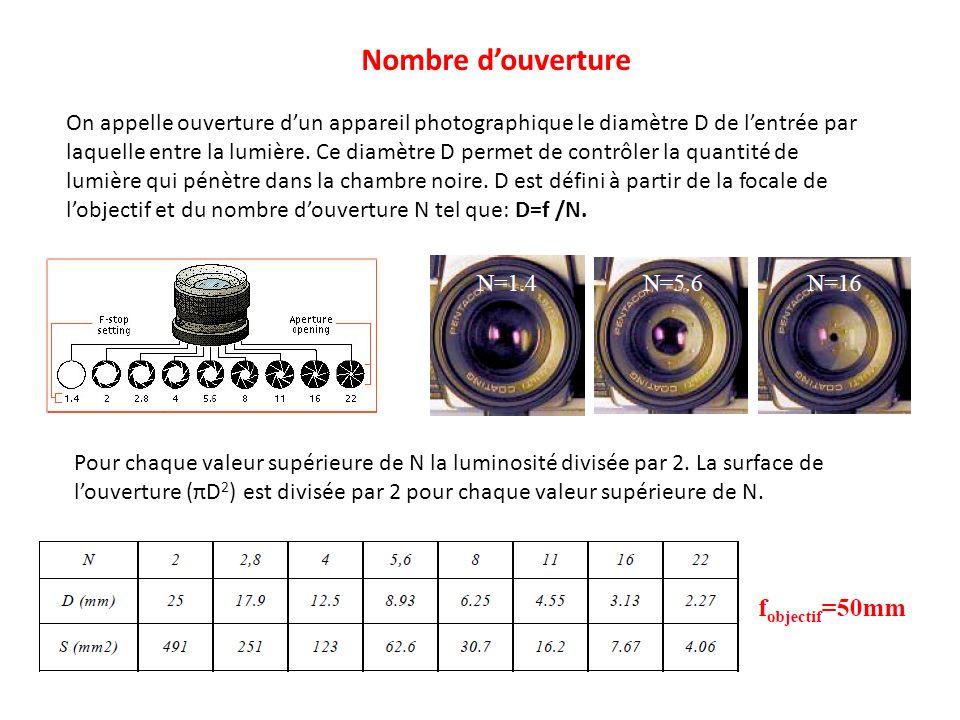Nombre d'ouverture On appelle ouverture d'un appareil photographique le diamètre D de l'entrée par.