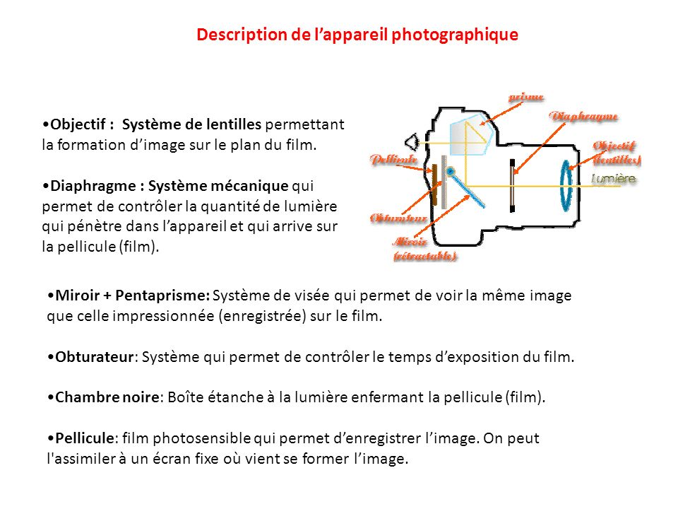 Description de l'appareil photographique