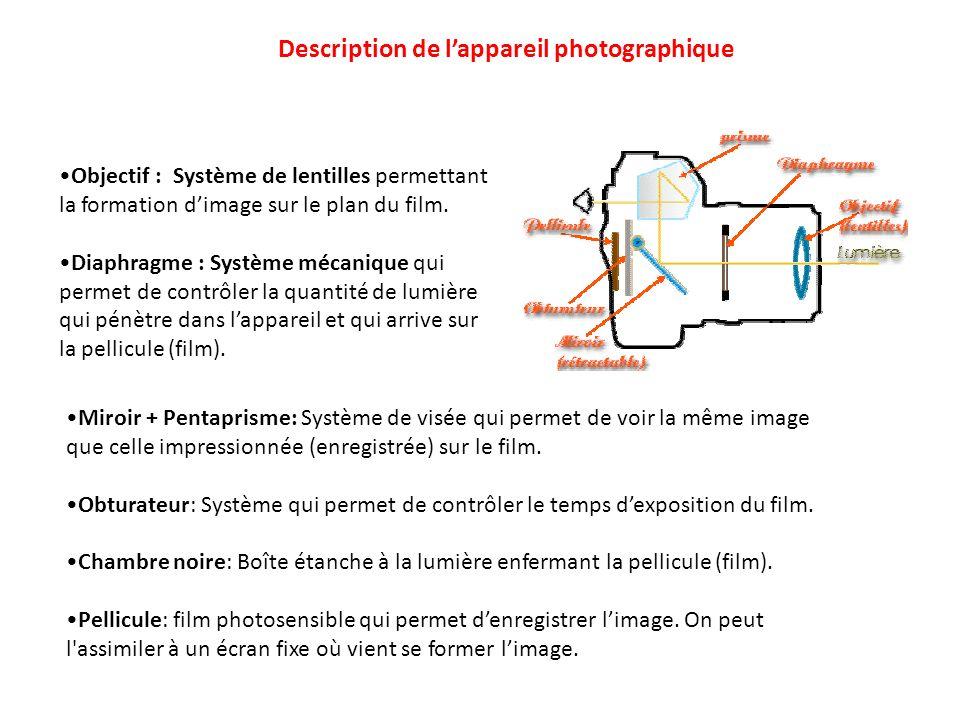 Description de l'appareil photographique
