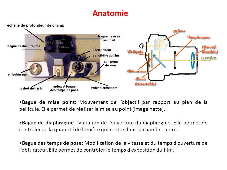 Anatomie •Bague de mise point: Mouvement de l'objectif par rapport au plan de la pellicule. Elle permet de réaliser la mise au point (image nette).