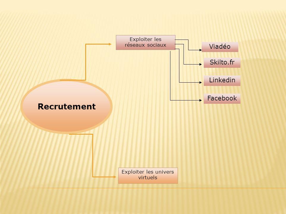 Recrutement 7171 Viadéo Skilto.fr Linkedin Facebook