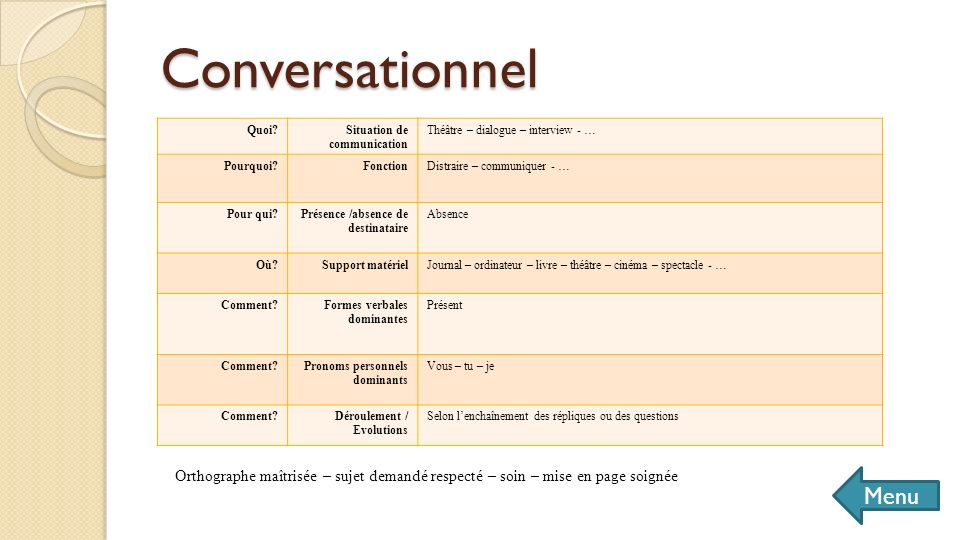 Conversationnel Quoi Situation de communication. Théâtre – dialogue – interview - … Pourquoi Fonction.