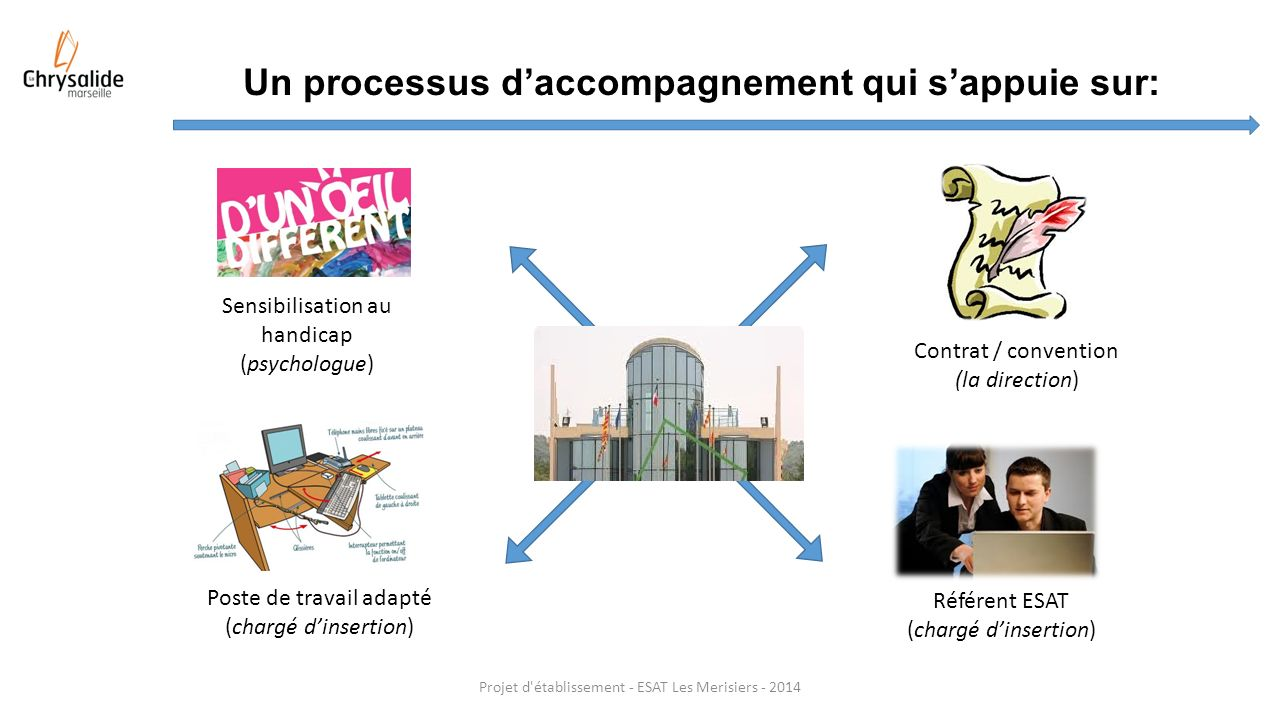 Un processus d'accompagnement qui s'appuie sur: