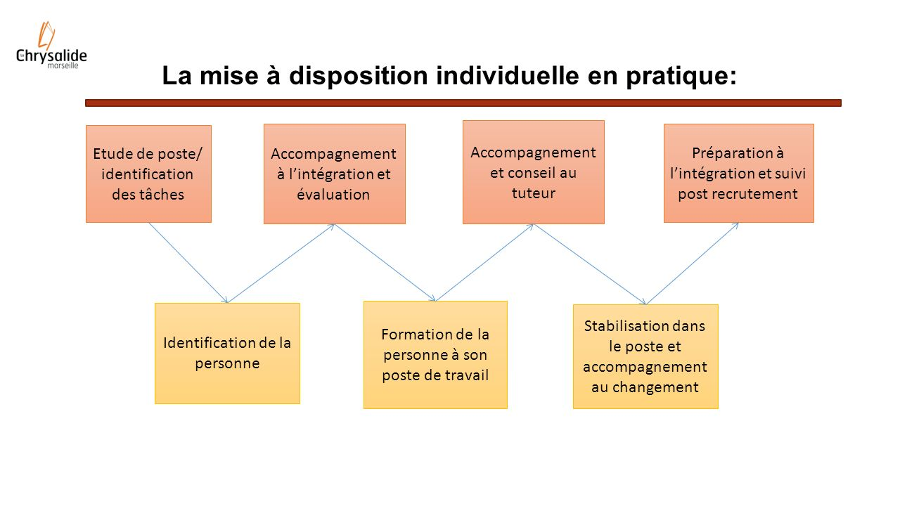 La mise à disposition individuelle en pratique: