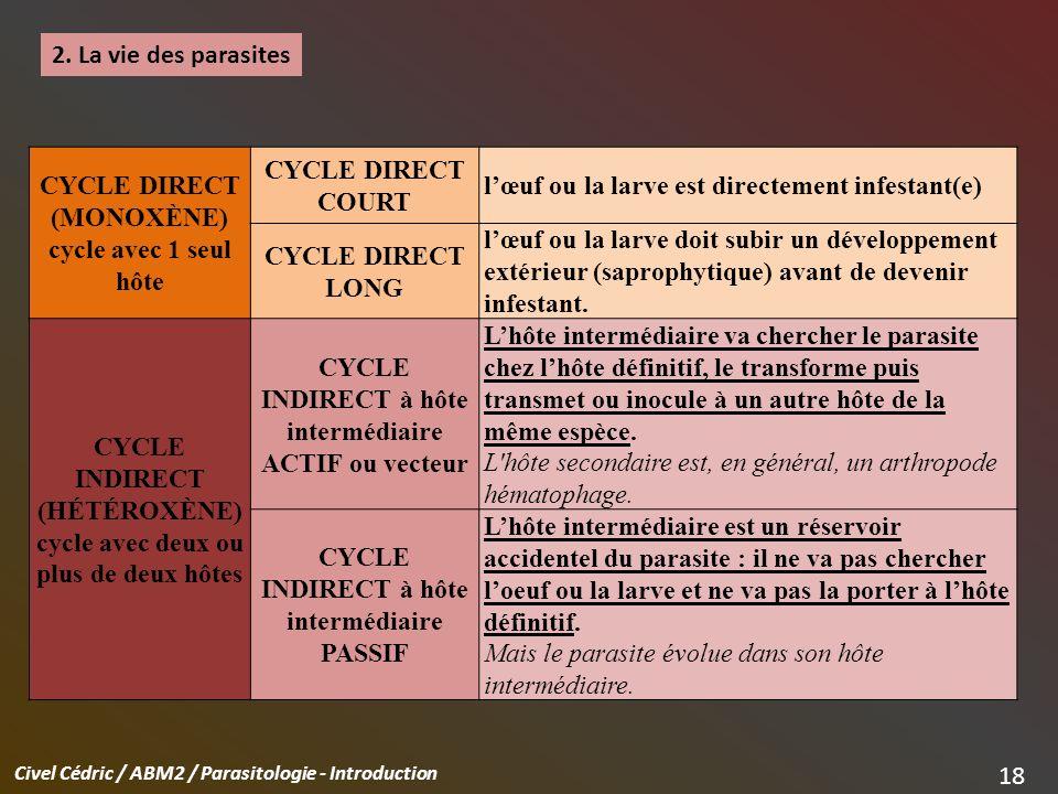l'œuf ou la larve est directement infestant(e) CYCLE DIRECT LONG