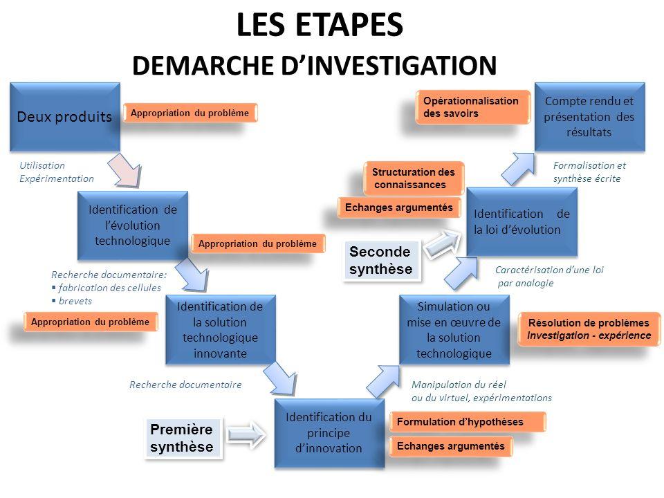 LES ETAPES DEMARCHE D'INVESTIGATION Deux produits Seconde synthèse