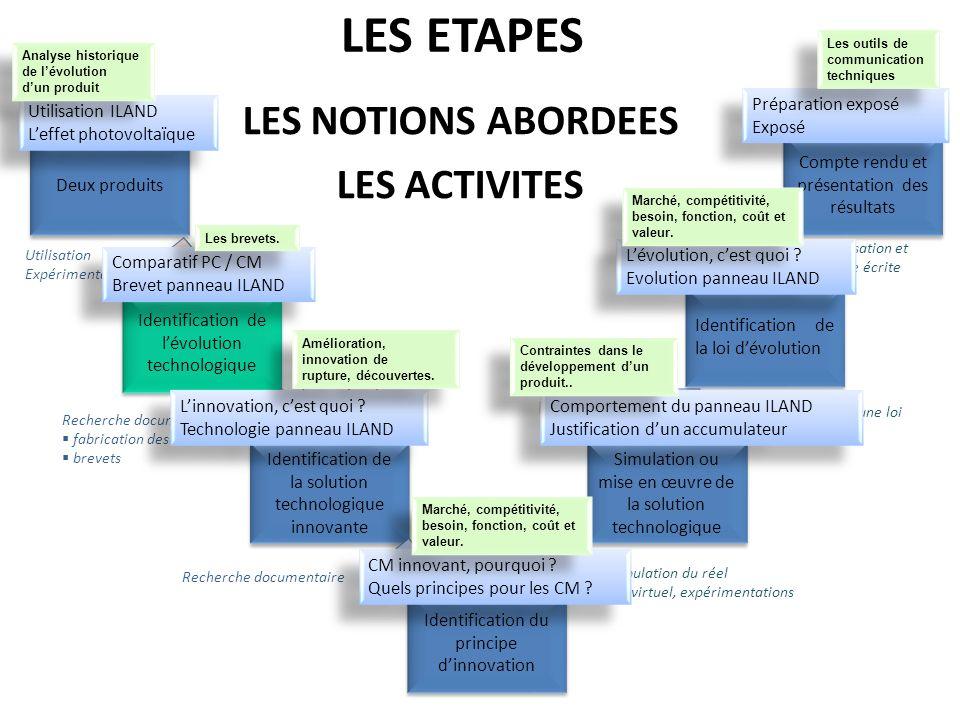 LES ETAPES LES NOTIONS ABORDEES LES ACTIVITES Préparation exposé