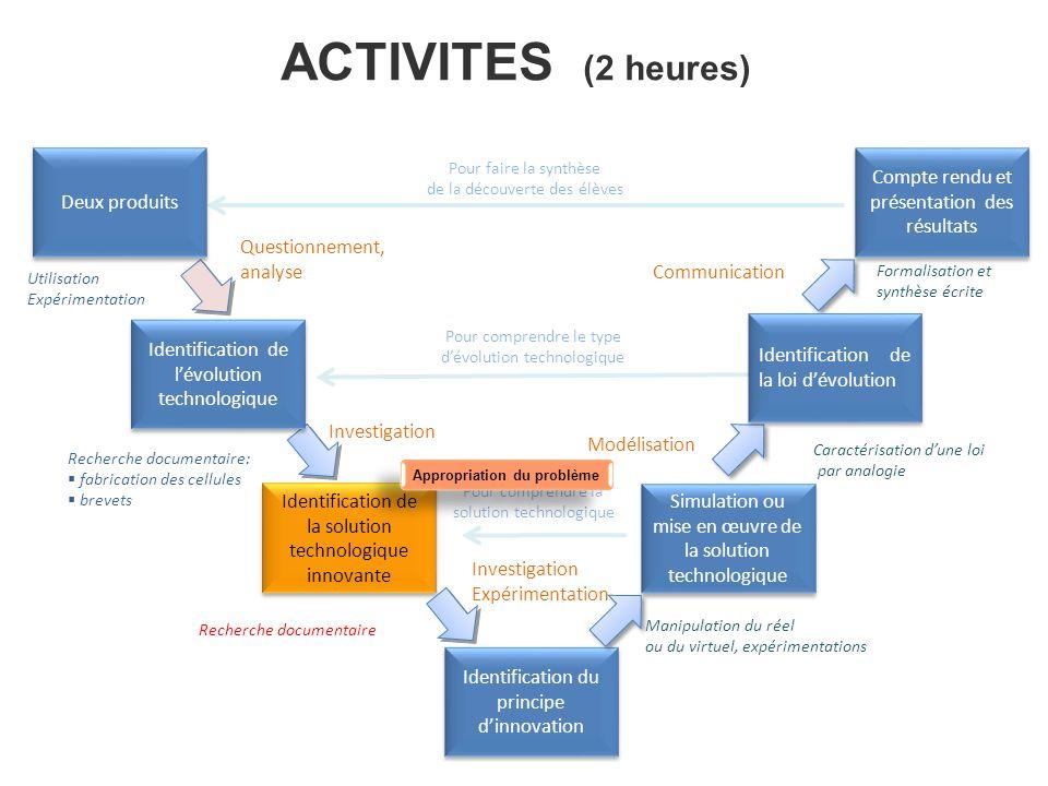 ACTIVITES (2 heures) Deux produits