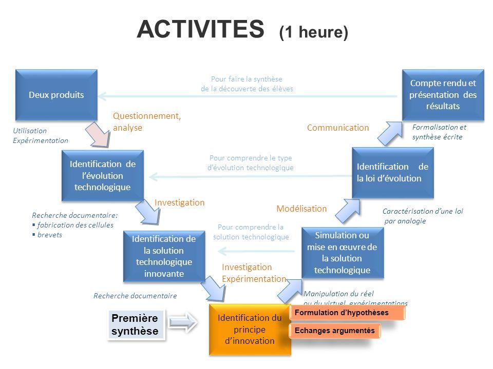 ACTIVITES (1 heure) Première synthèse Deux produits