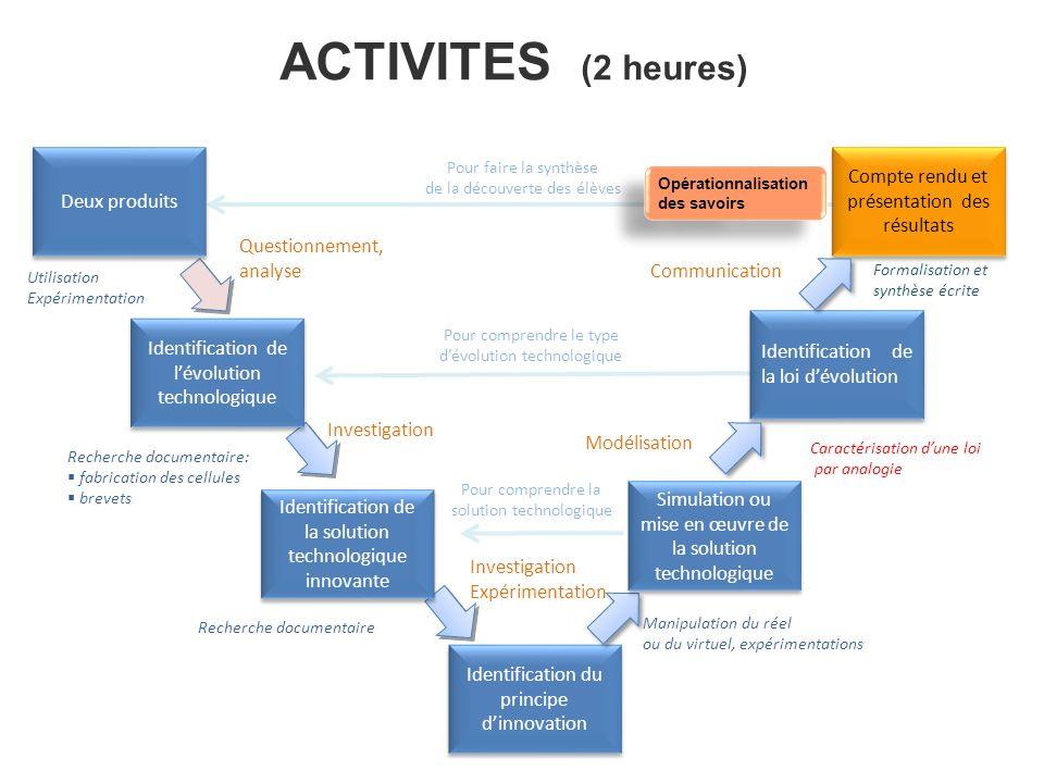 ACTIVITES (2 heures) Compte rendu et présentation des résultats