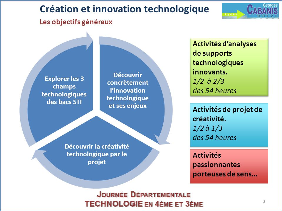 Création et innovation technologique Les objectifs généraux