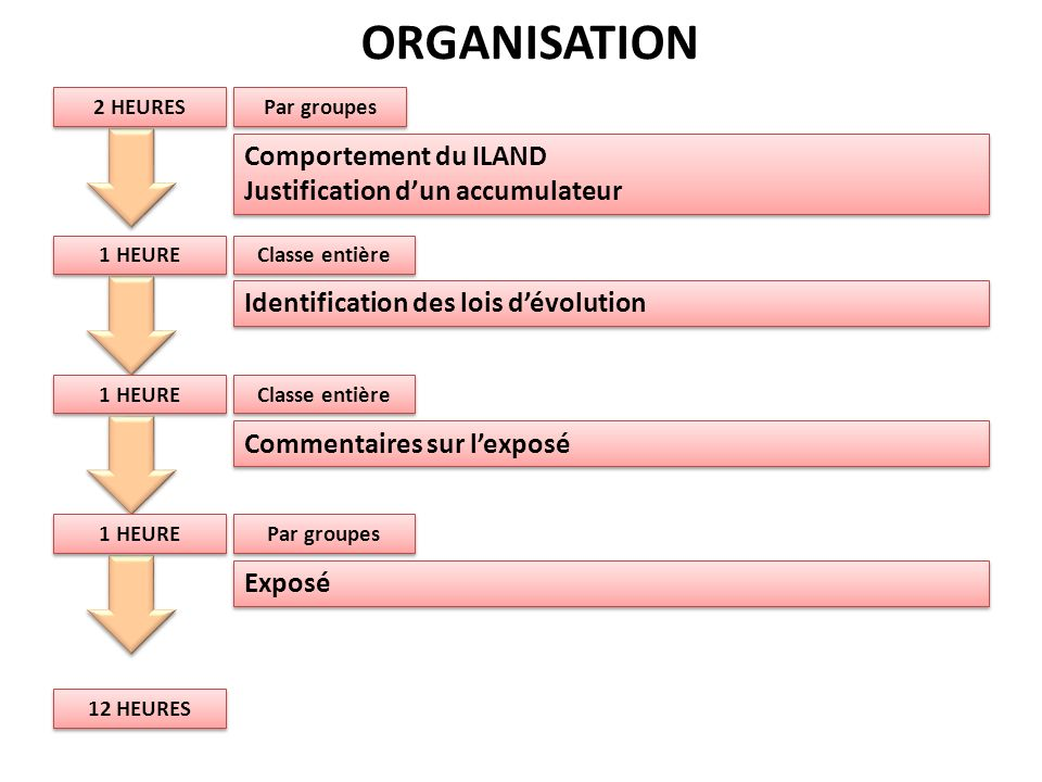 ORGANISATION Comportement du ILAND Justification d'un accumulateur