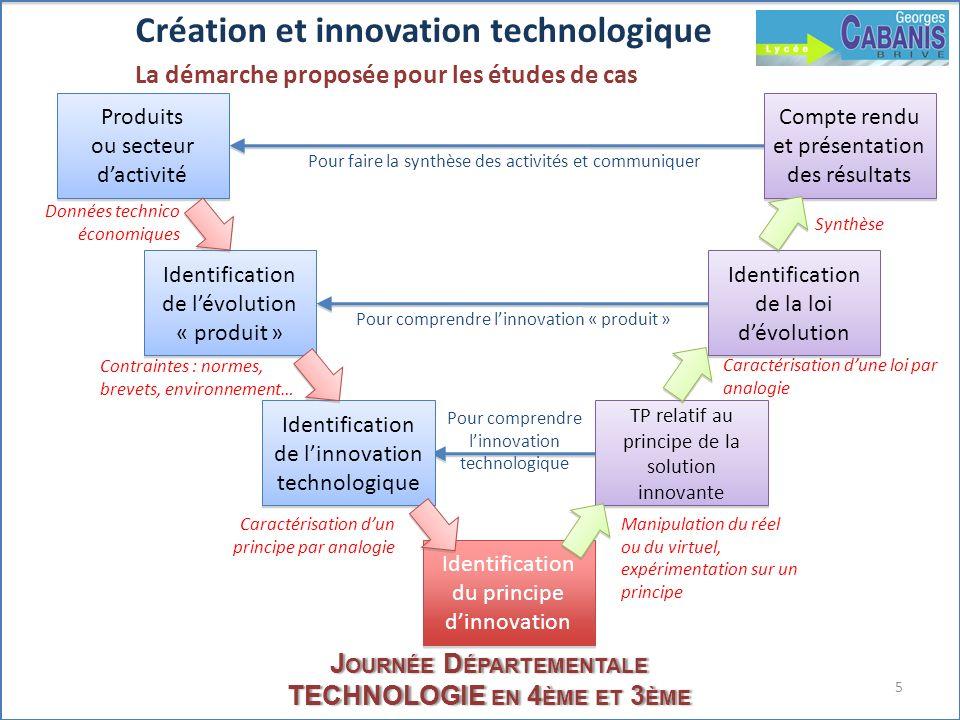 Journée Départementale TECHNOLOGIE en 4ème et 3ème