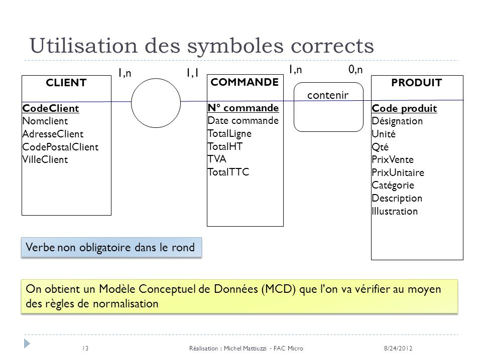 Utilisation des symboles corrects