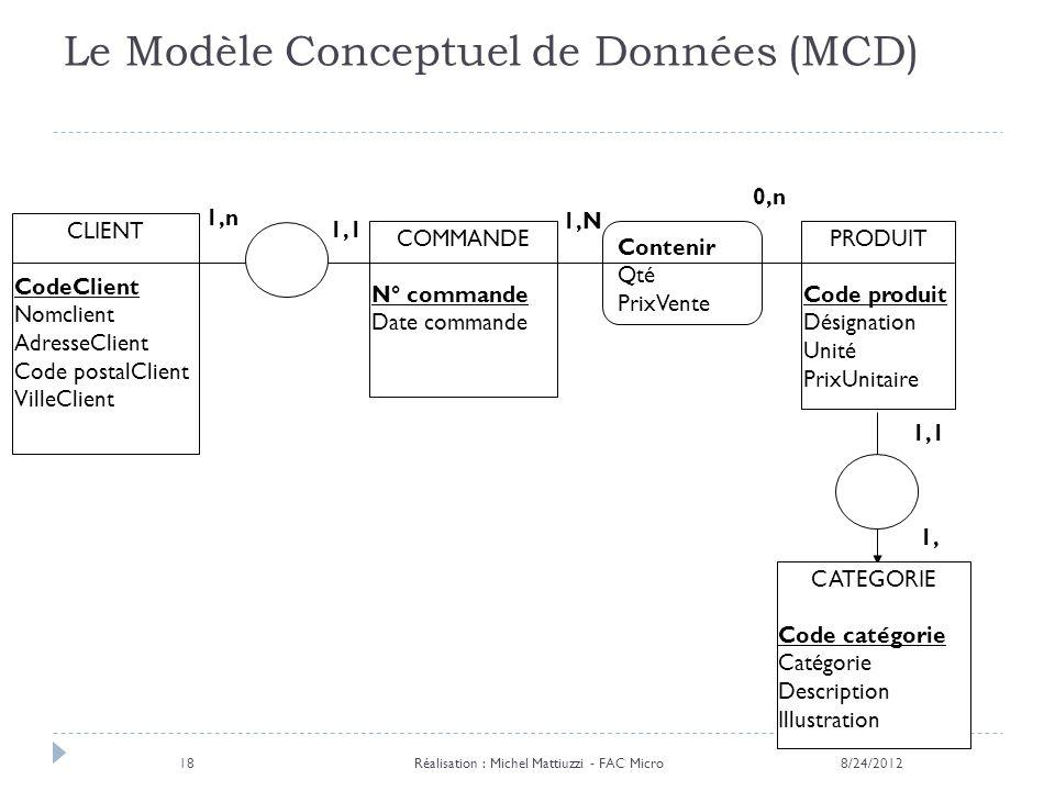 Le Modèle Conceptuel de Données (MCD)