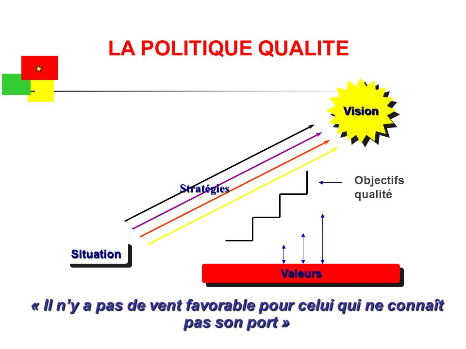 LA POLITIQUE QUALITE Vision. Objectifs. qualité. Stratégies. Situation. Valeurs.