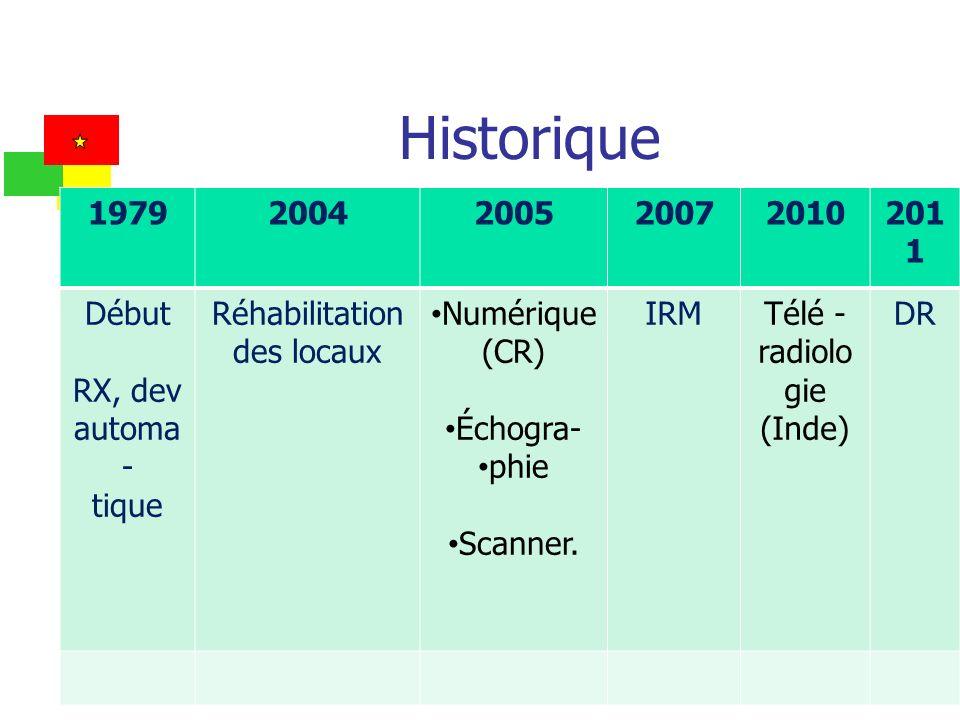 Historique 1979 2004 2005 2007 2010 2011 Début RX, dev automa- tique