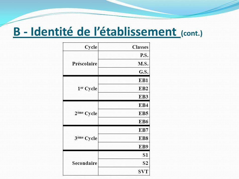 B - Identité de l'établissement (cont.)