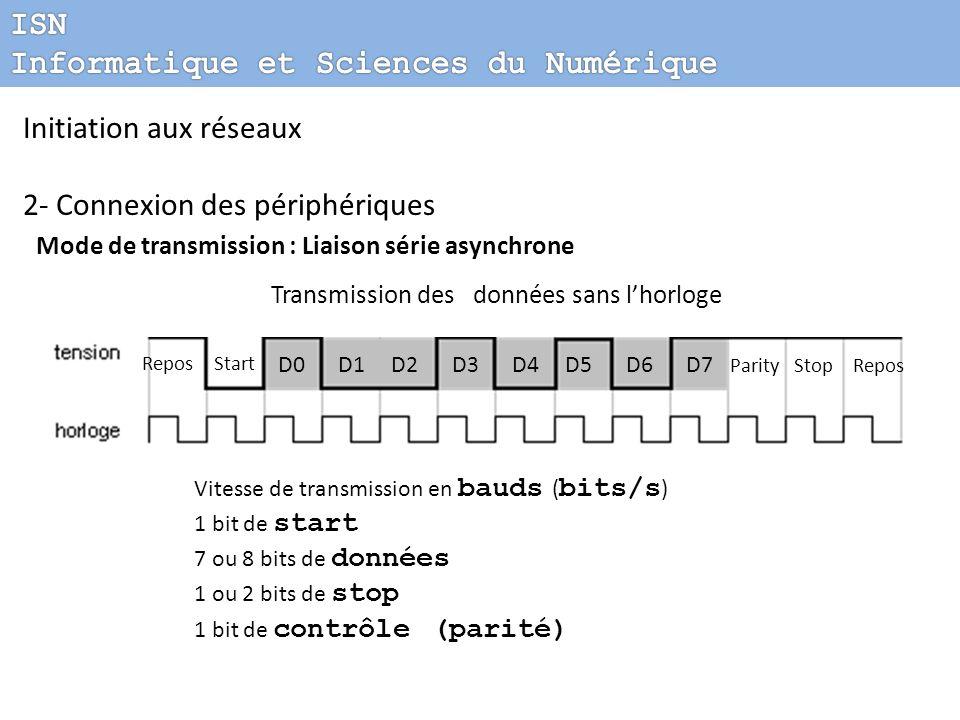 Transmission des données sans l'horloge