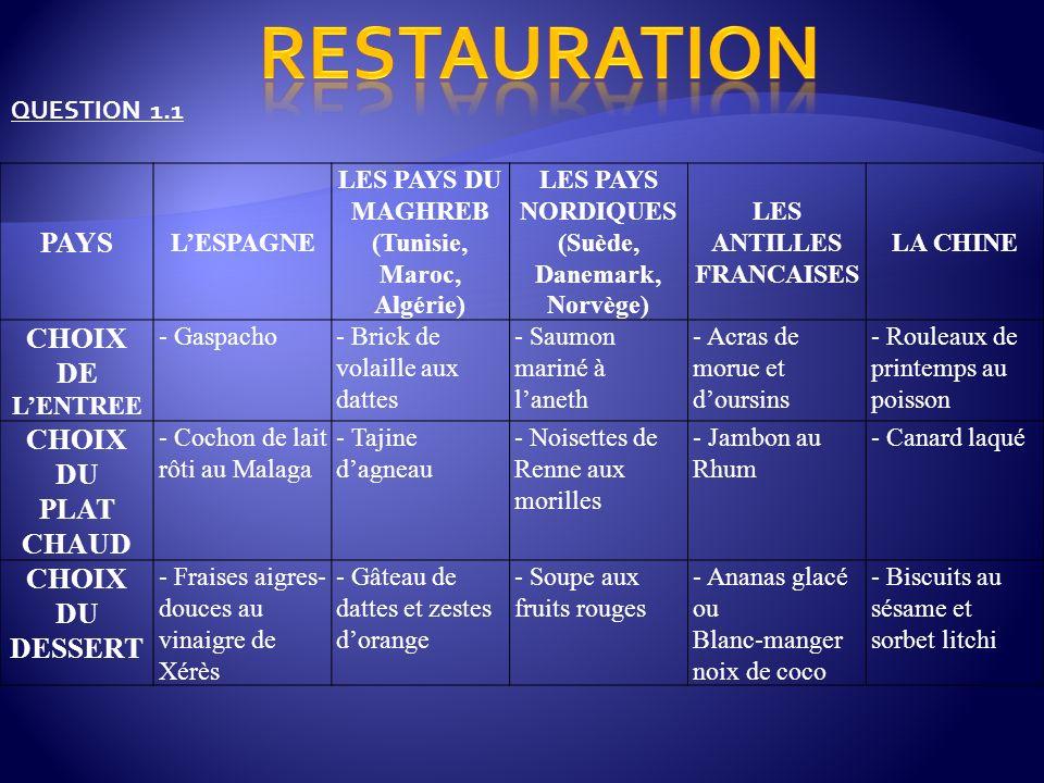 RESTAURATION PAYS CHOIX DE L'ENTREE DU PLAT CHAUD DU DESSERT