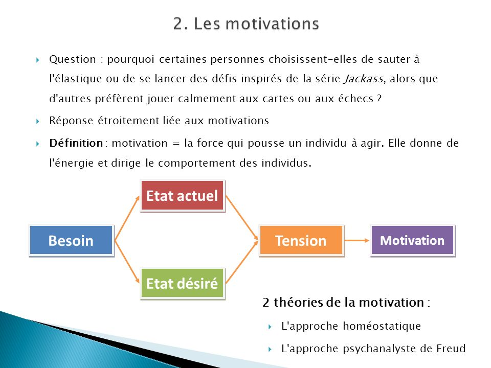 2. Les motivations Besoin Etat actuel Etat désiré Tension Motivation