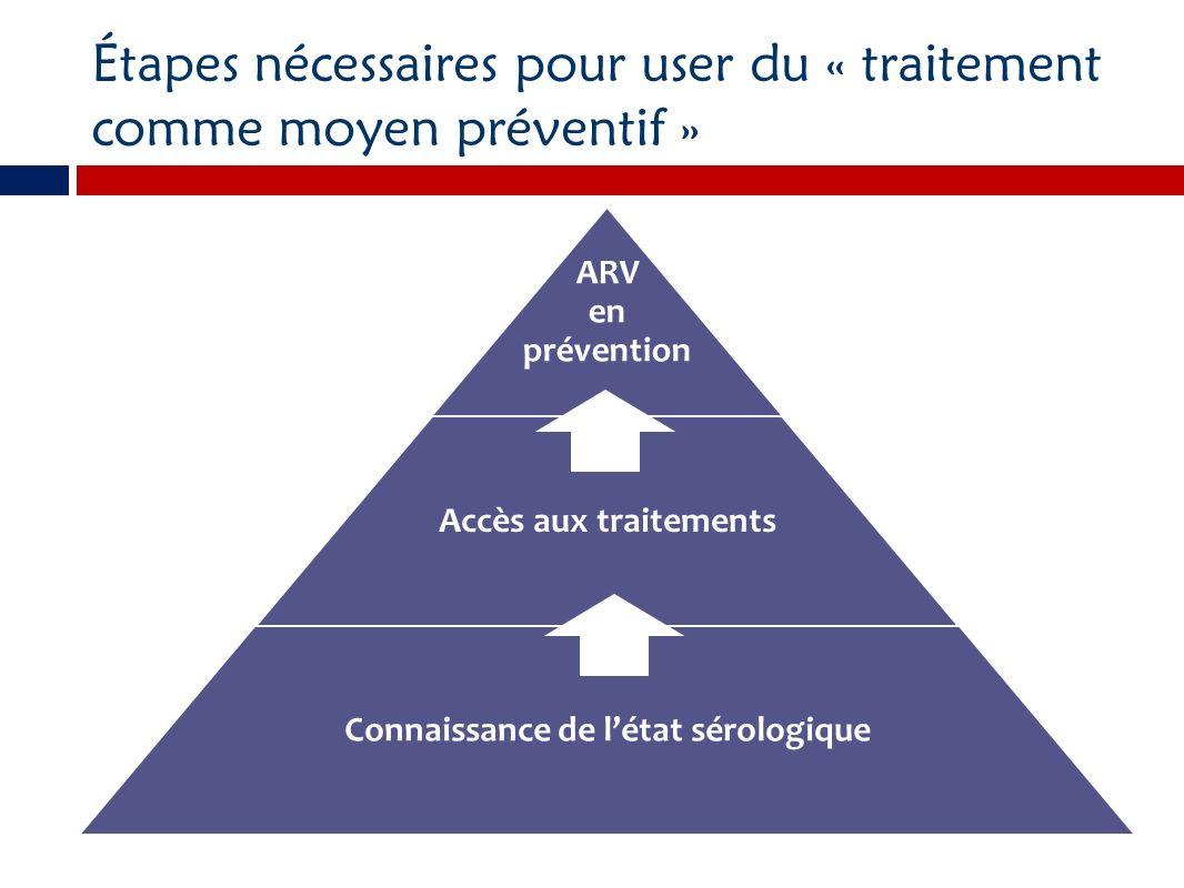 Étapes nécessaires pour user du « traitement comme moyen préventif »