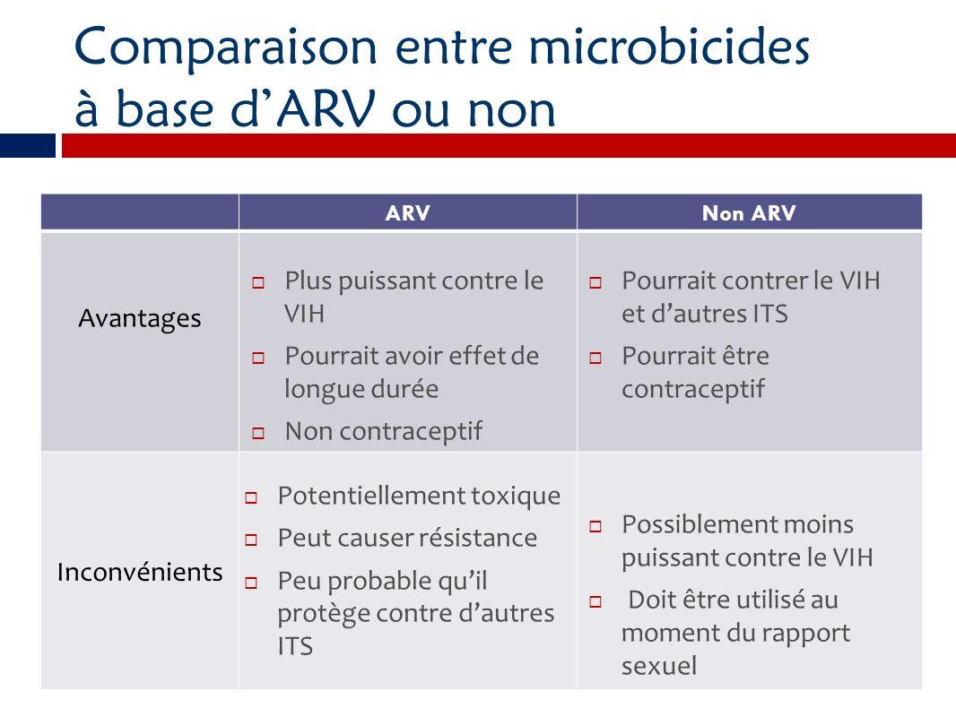 Comparaison entre microbicides à base d'ARV ou non
