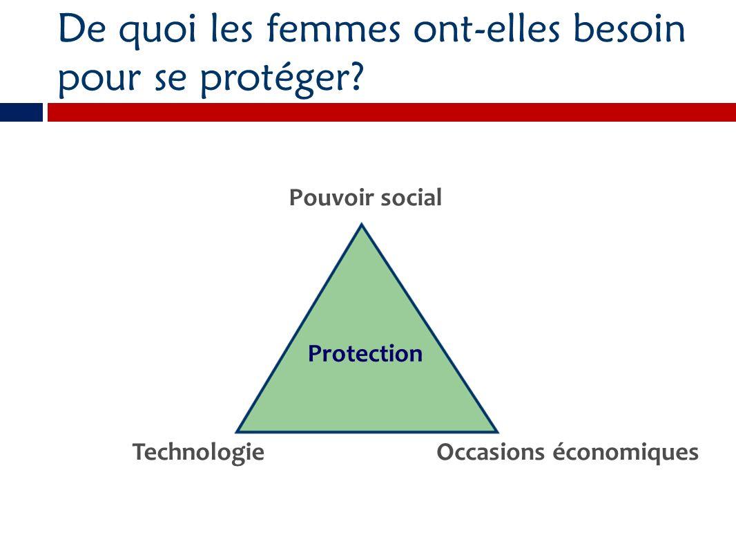 De quoi les femmes ont-elles besoin pour se protéger