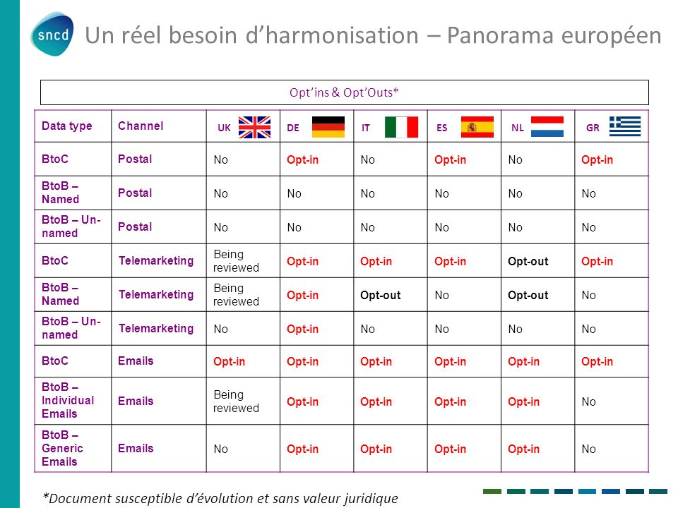 Un réel besoin d'harmonisation – Panorama européen
