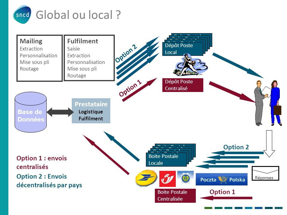 Global ou local Mailing Fulfilment Option 2 Option 1 Prestataire