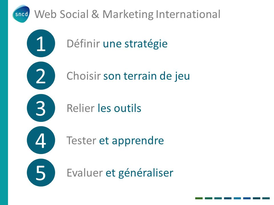 Web Social & Marketing International