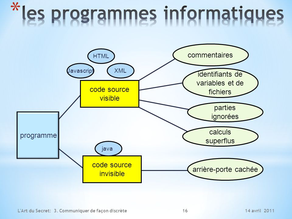 les programmes informatiques
