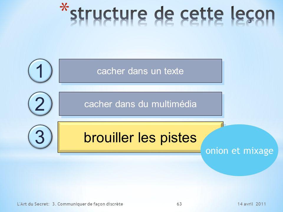 structure de cette leçon