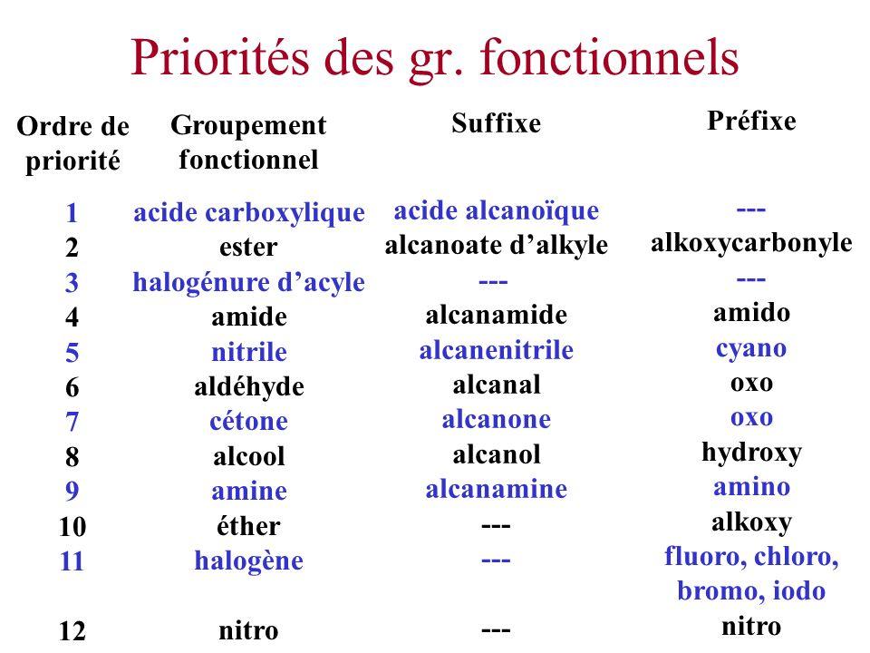 Priorités des gr. fonctionnels