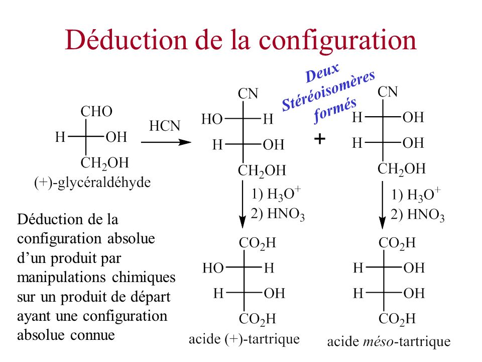 Déduction de la configuration
