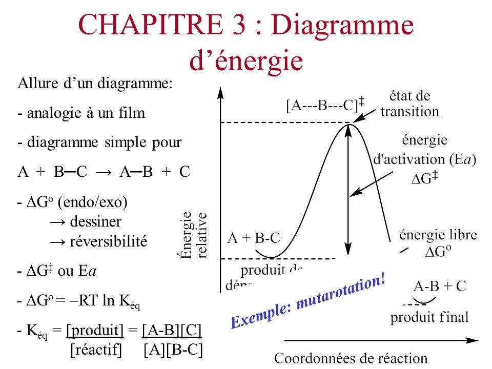 CHAPITRE 3 : Diagramme d'énergie