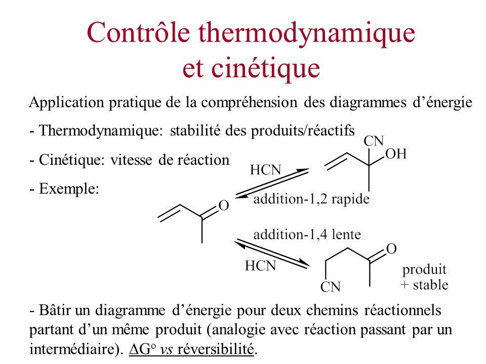 Contrôle thermodynamique et cinétique