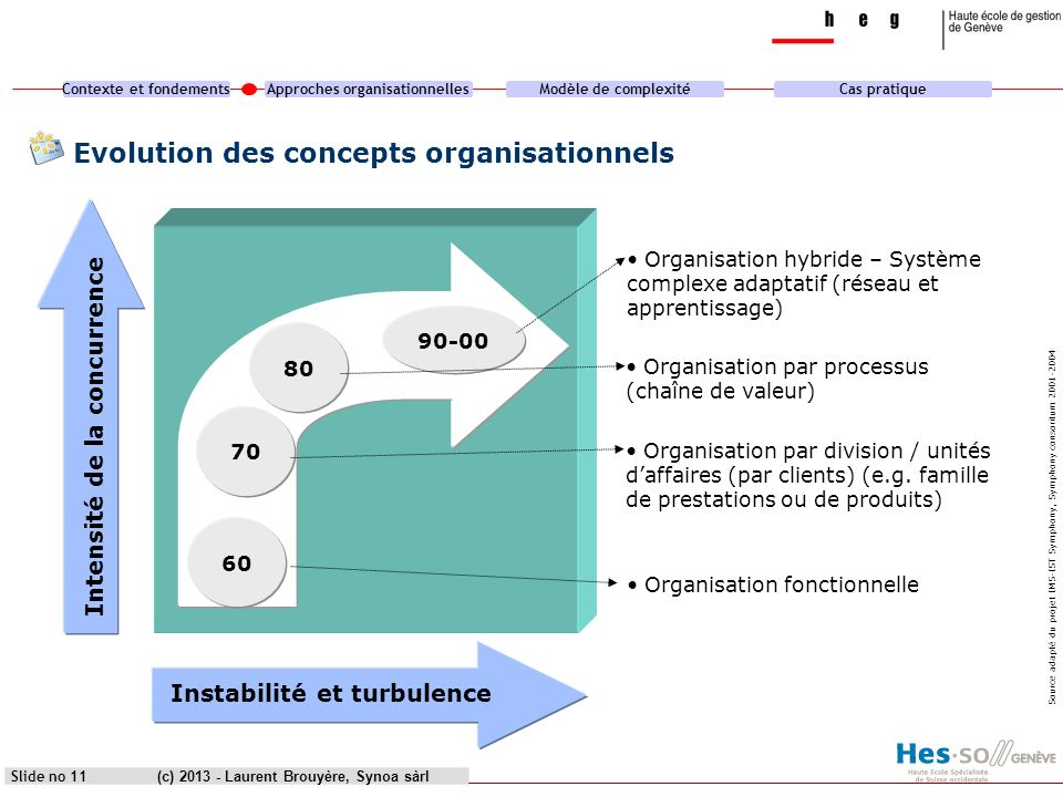 Evolution des concepts organisationnels