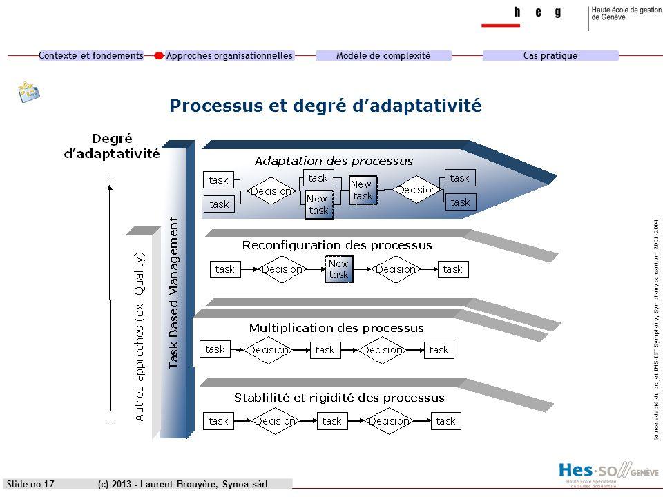 Processus et degré d'adaptativité