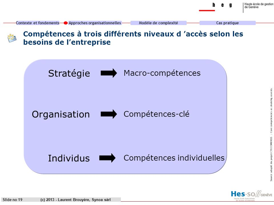 Stratégie Organisation Individus Macro-compétences Compétences-clé