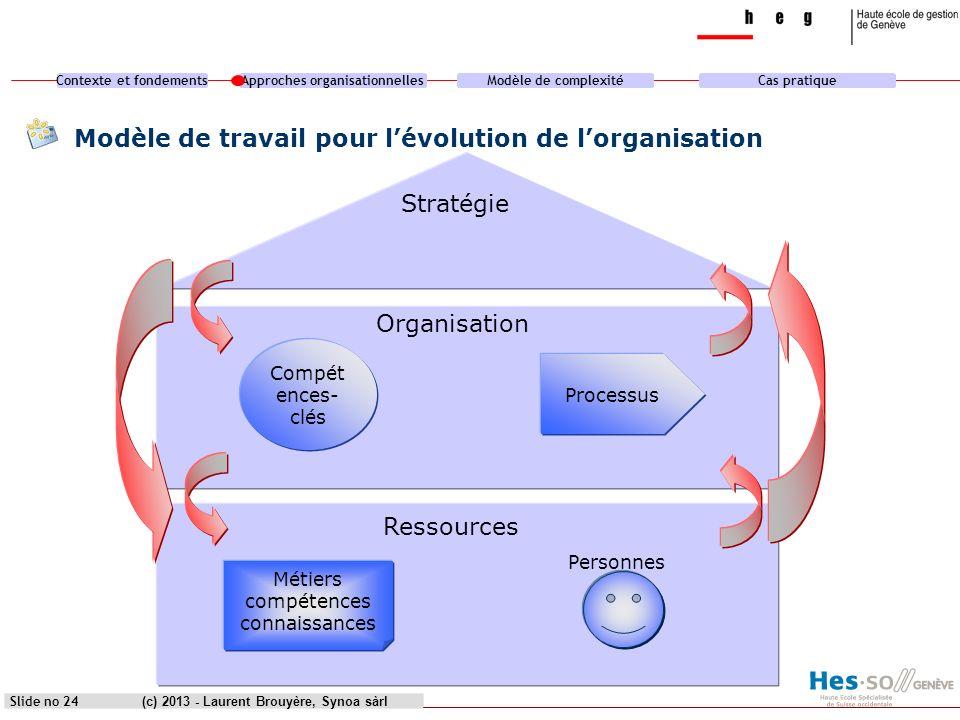 Modèle de travail pour l'évolution de l'organisation