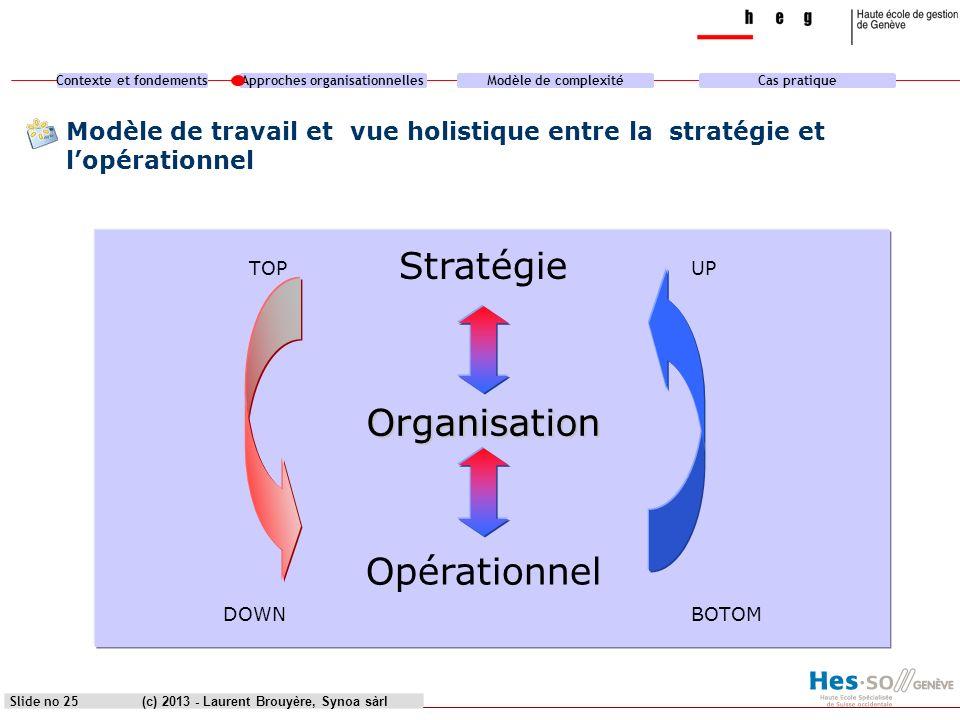 Stratégie Organisation Opérationnel