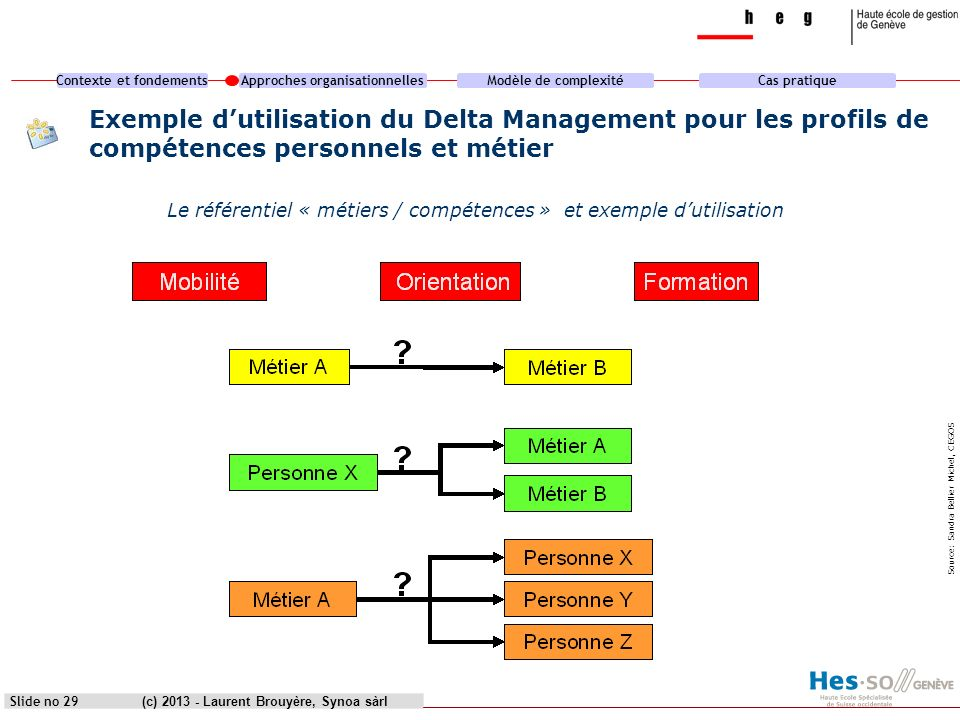 heg genève Exemple d'utilisation du Delta Management pour les profils de compétences personnels et métier.